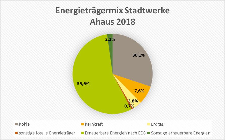Energieträgermix 2018