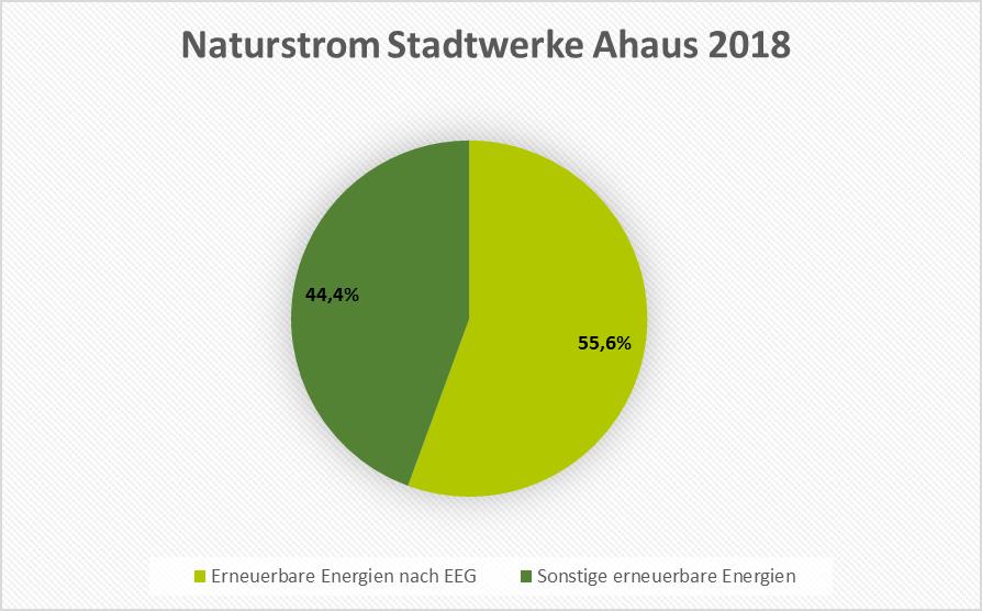 Naturstrommix 2018