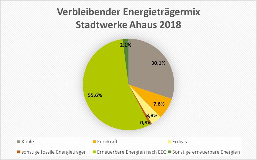Verbleibender Energieträgermix 2018